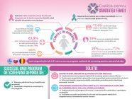 Provocări în diagnosticarea cancerului la femei
