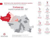 Rețeaua de sănătate Regina Maria: investiții strategice în centrul țării