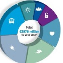 Proiectele e-Health, sprijinite în următorii 2 ani prin programul Orizont 2020