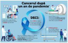 Diagnosticarea oncologică – cu 30% mai redusă în anul pandemiei